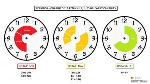 tarifa 2.0TD periodos horarios
