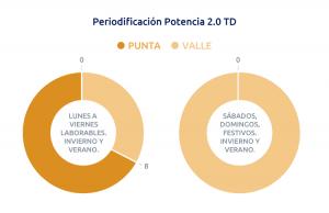 tarifa 2.0TD periodos potencia